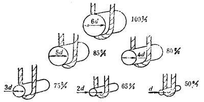 半径曲率钢丝绳起重