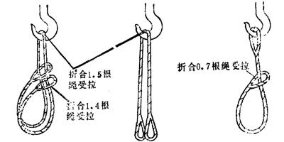 钢丝绳索具捆绑